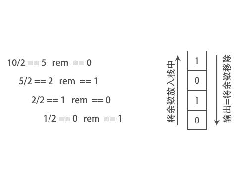 数字10转为二进制的数字