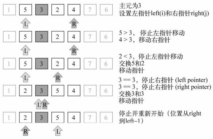 快速排序3