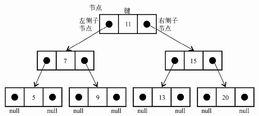 二叉搜索树组织方式