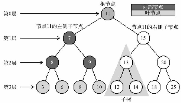 树的数据结构