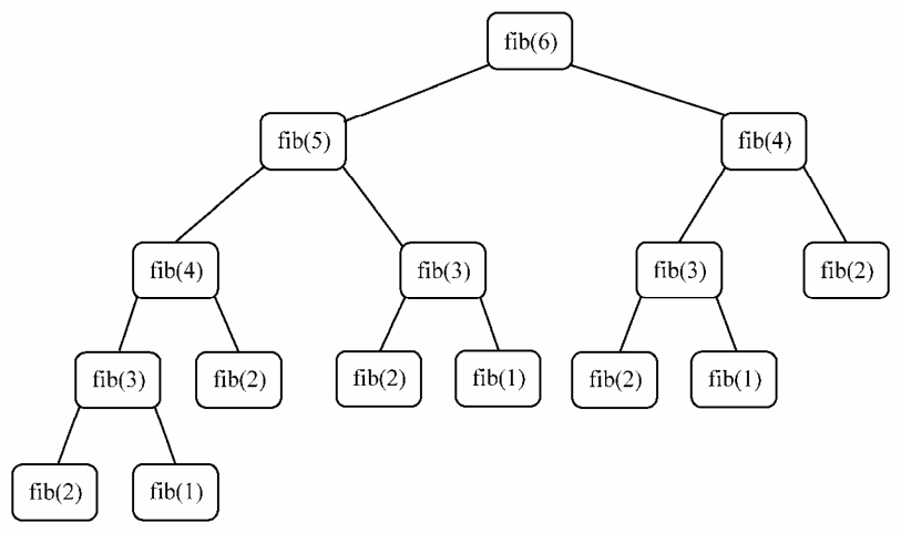 斐波那契函数